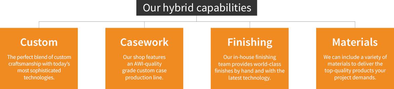 Our Hybrid Millwork Capabilities